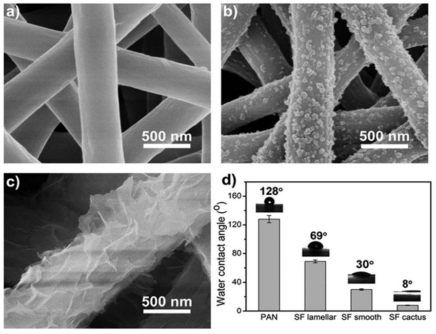 A silk fibroin based green nano-filter for air filtration